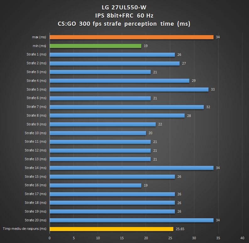 LG 27UL550-W review | WASD