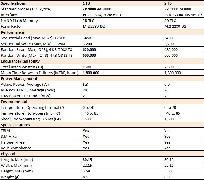 SSD M.2 NVME Seagate FireCuda 510 1TB - AS SSD