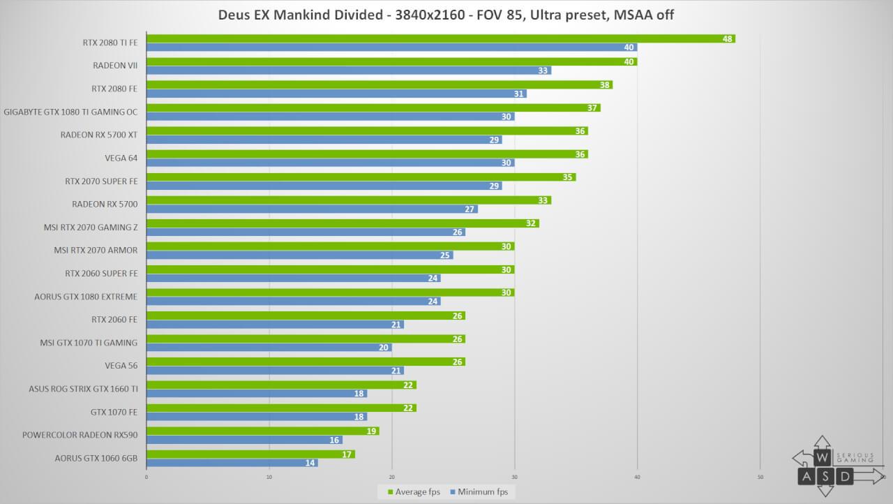 AMD Radeon RX 5700 si RX 5700XT review   WASD
