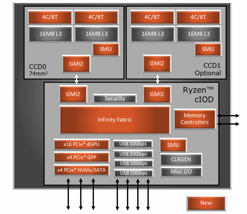 Ryzen 3000 Block Diagram