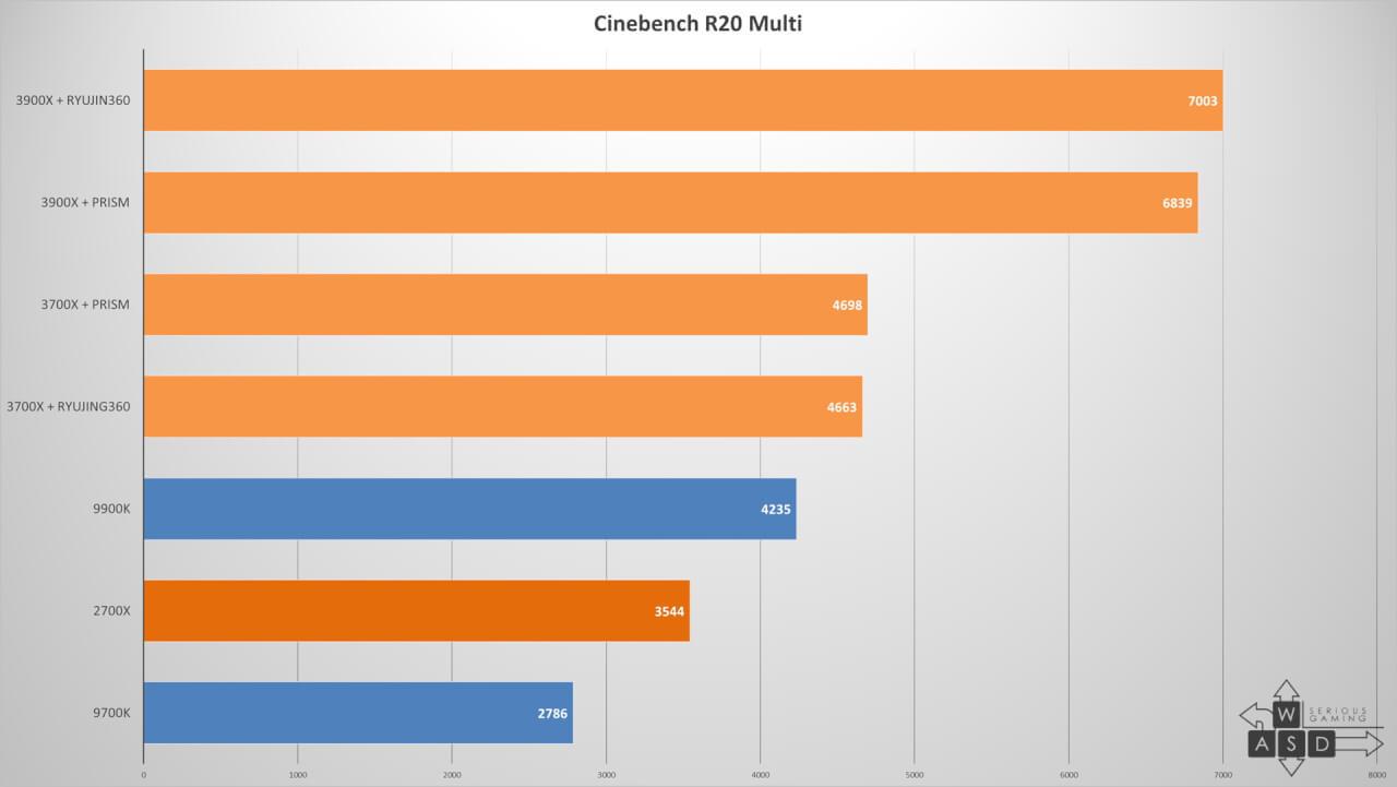 AMD Ryzen 7 3700X & Ryzen 9 3900X review | WASD