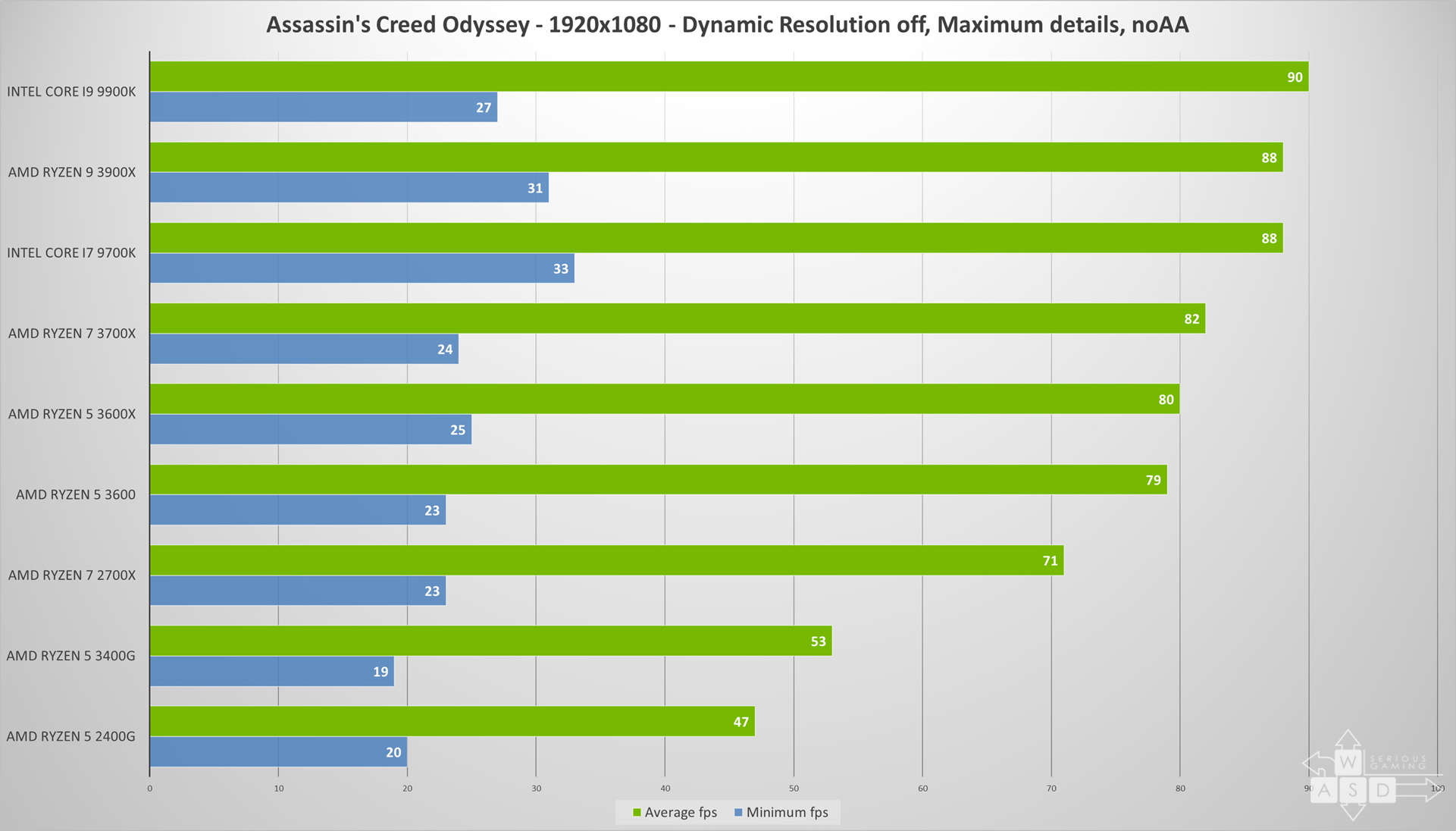 Ryzen 5 3400G Review | WASD