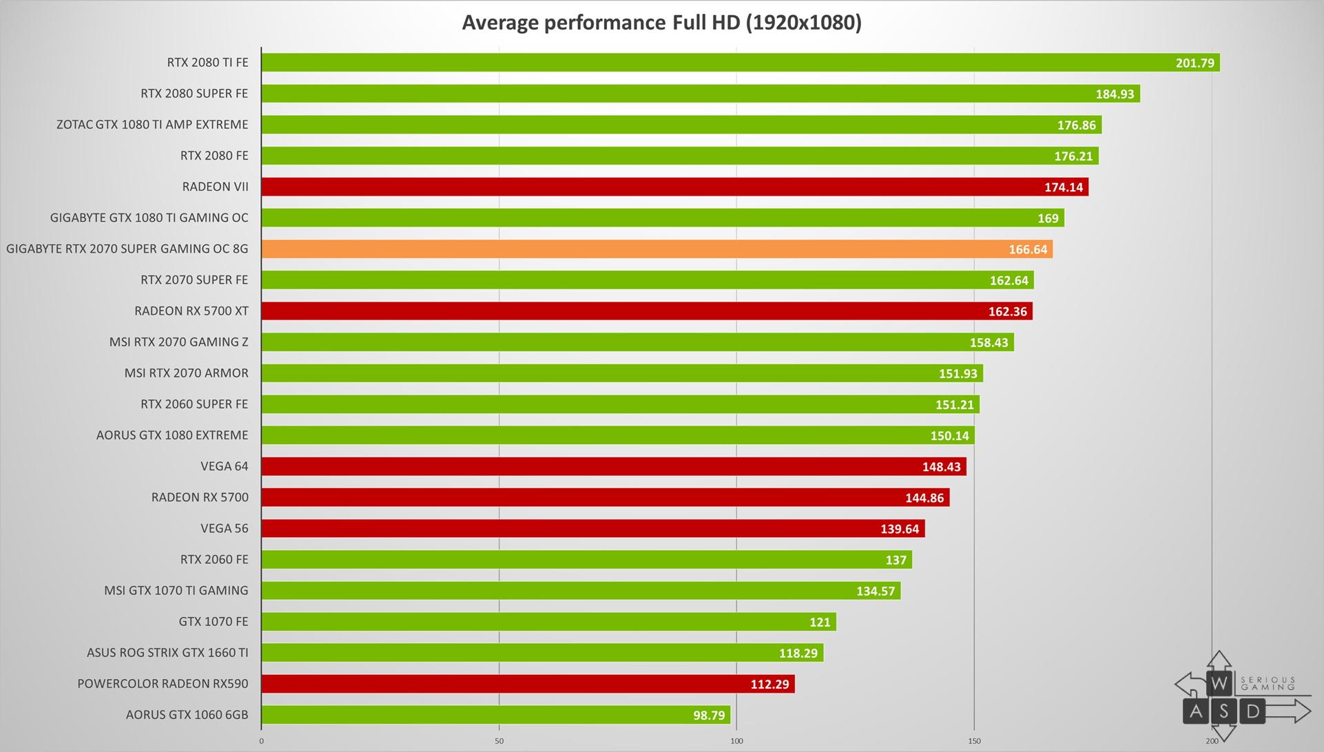 Gigabyte GeForce RTX 2070 Super Gaming OC 8G review | WASD