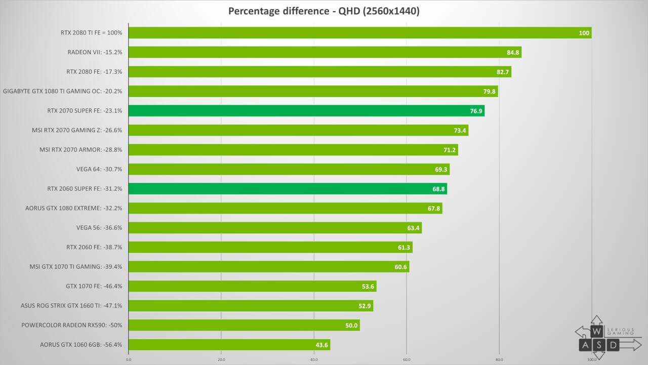 Nvidia GeForce RTX 2060 Super & RTX 2070 Super review   WASD
