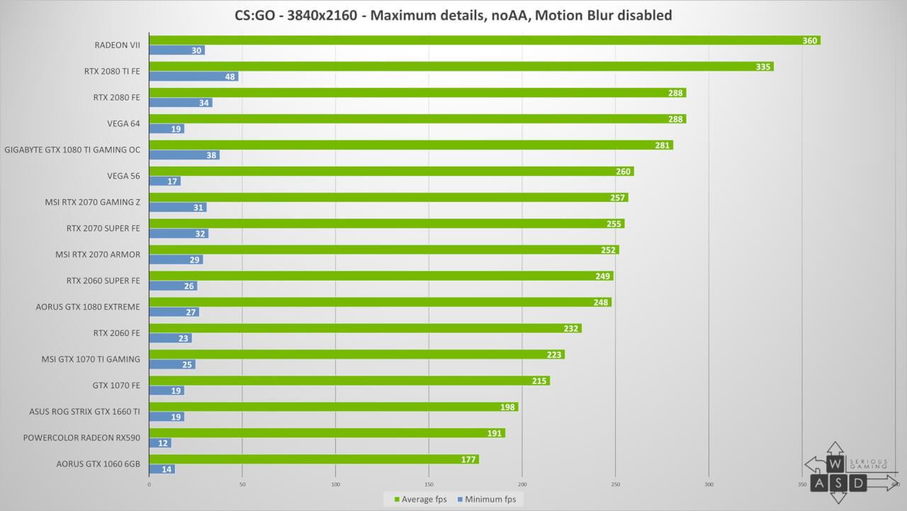 Nvidia GeForce RTX 2060 Super & RTX 2070 Super review | WASD