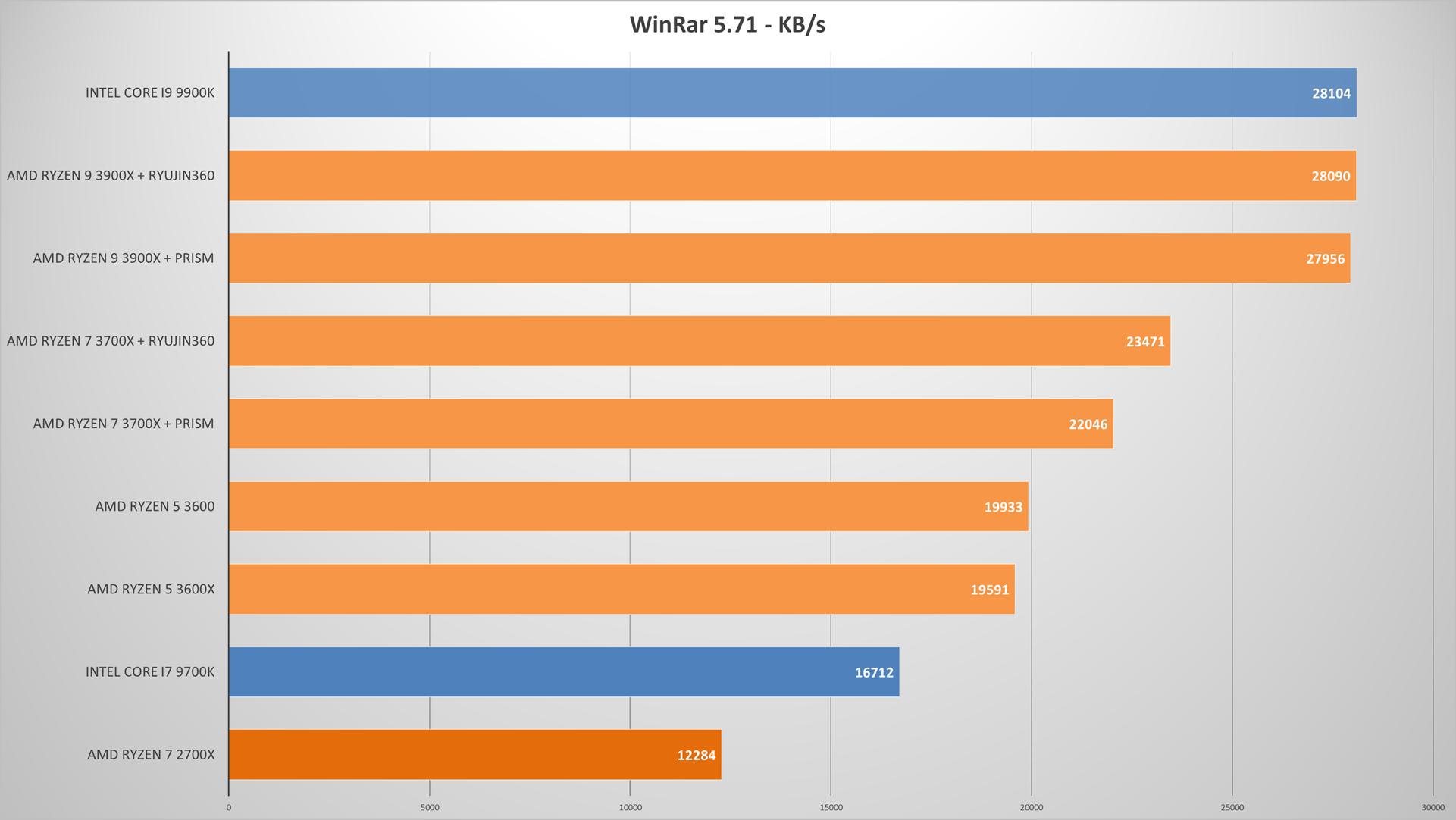 AMD Ryzen 3000 review | WASD