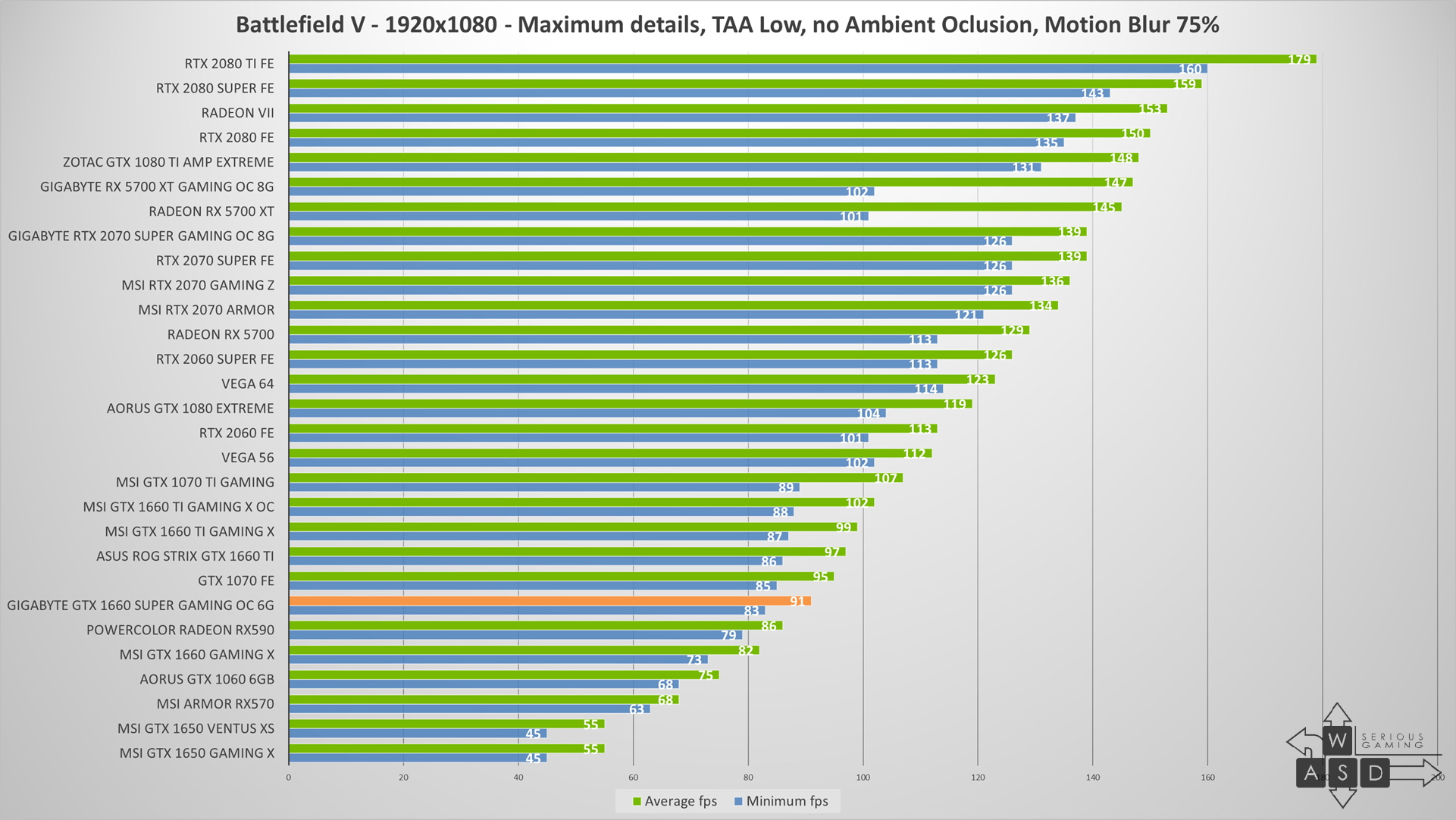 Gigabyte GeForce GTX 1660 Super review | WASD.ro