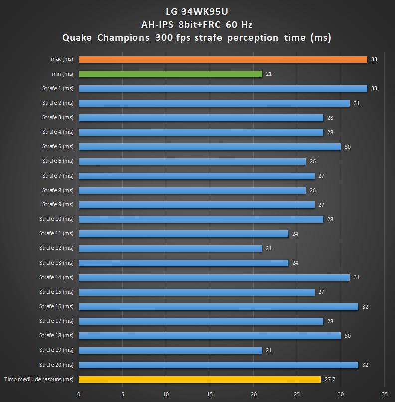 LG 34WK95U review | WASD.ro