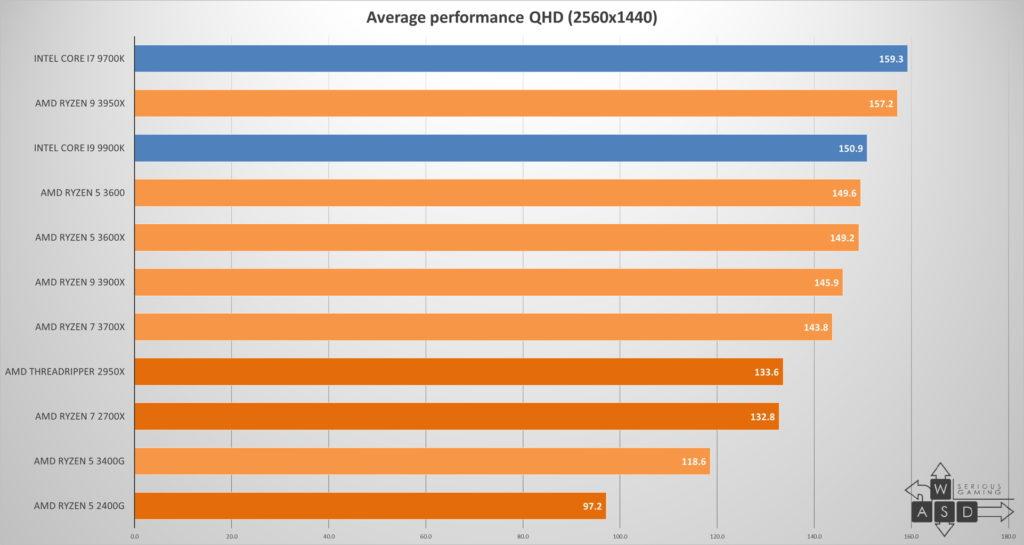 AMD Ryzen 9 3950X review | WASD
