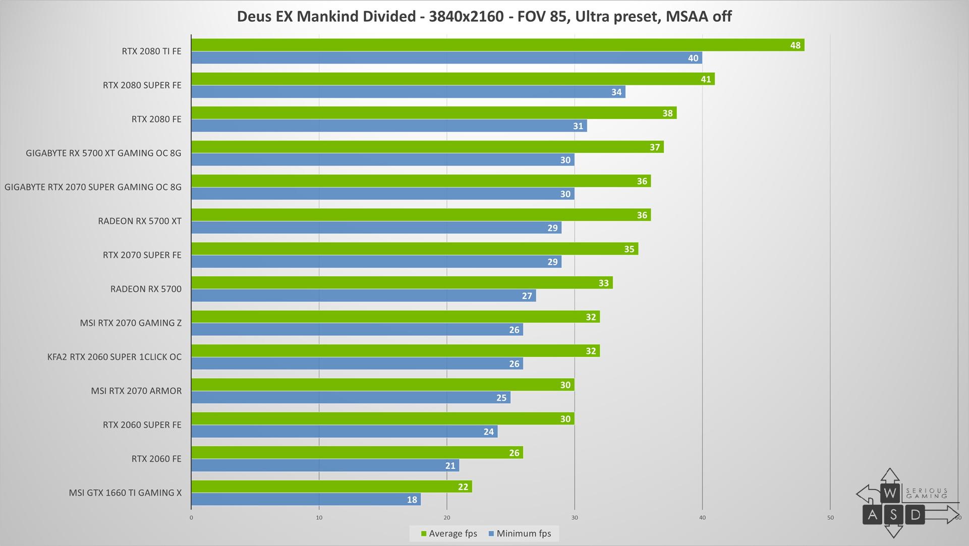 KFA2 GeForce RTX 2060 Super 1-Click OC review | WASD