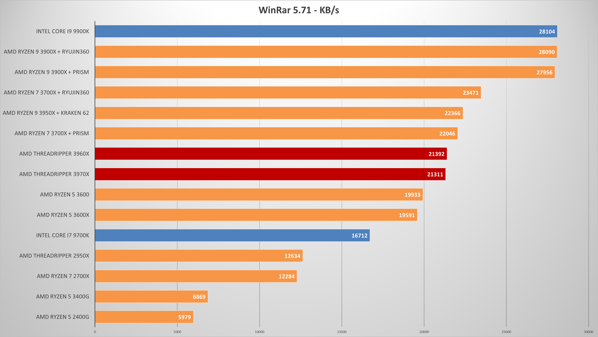 AMD Ryzen Threadripper 3960X and 3970X review   WASD