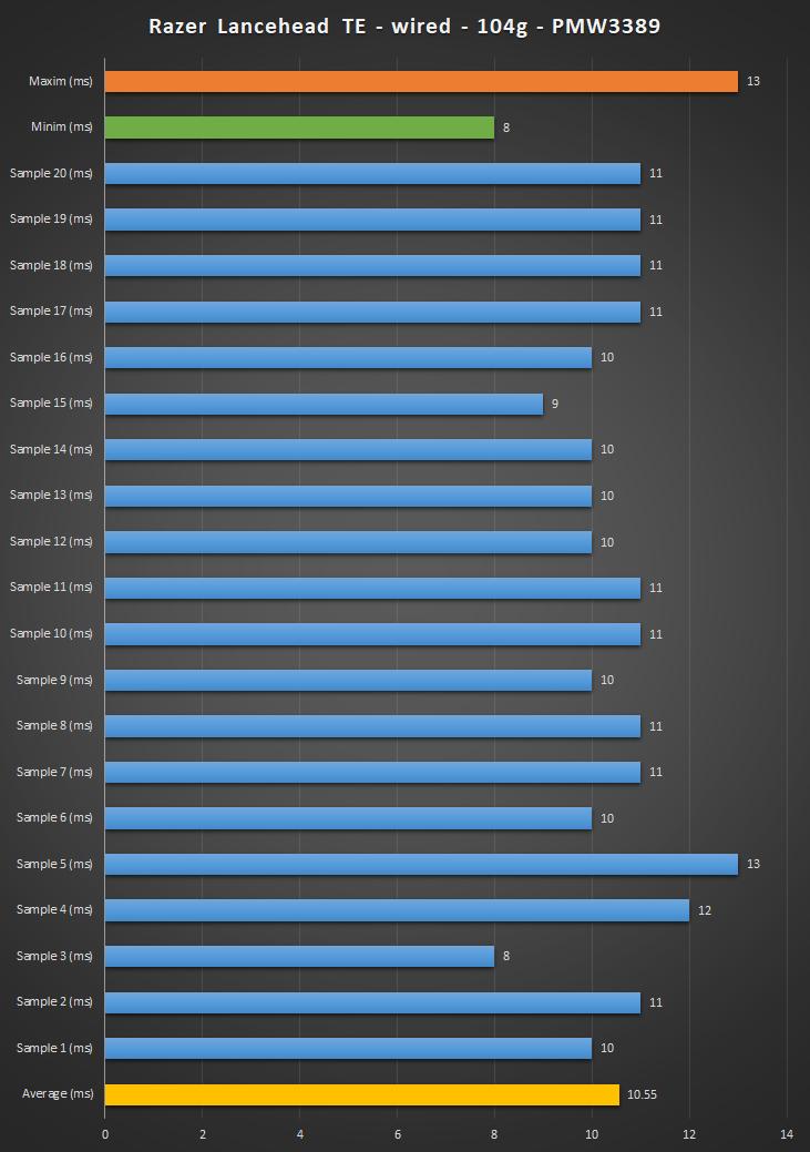 Razer wireless vs wired review | WASD