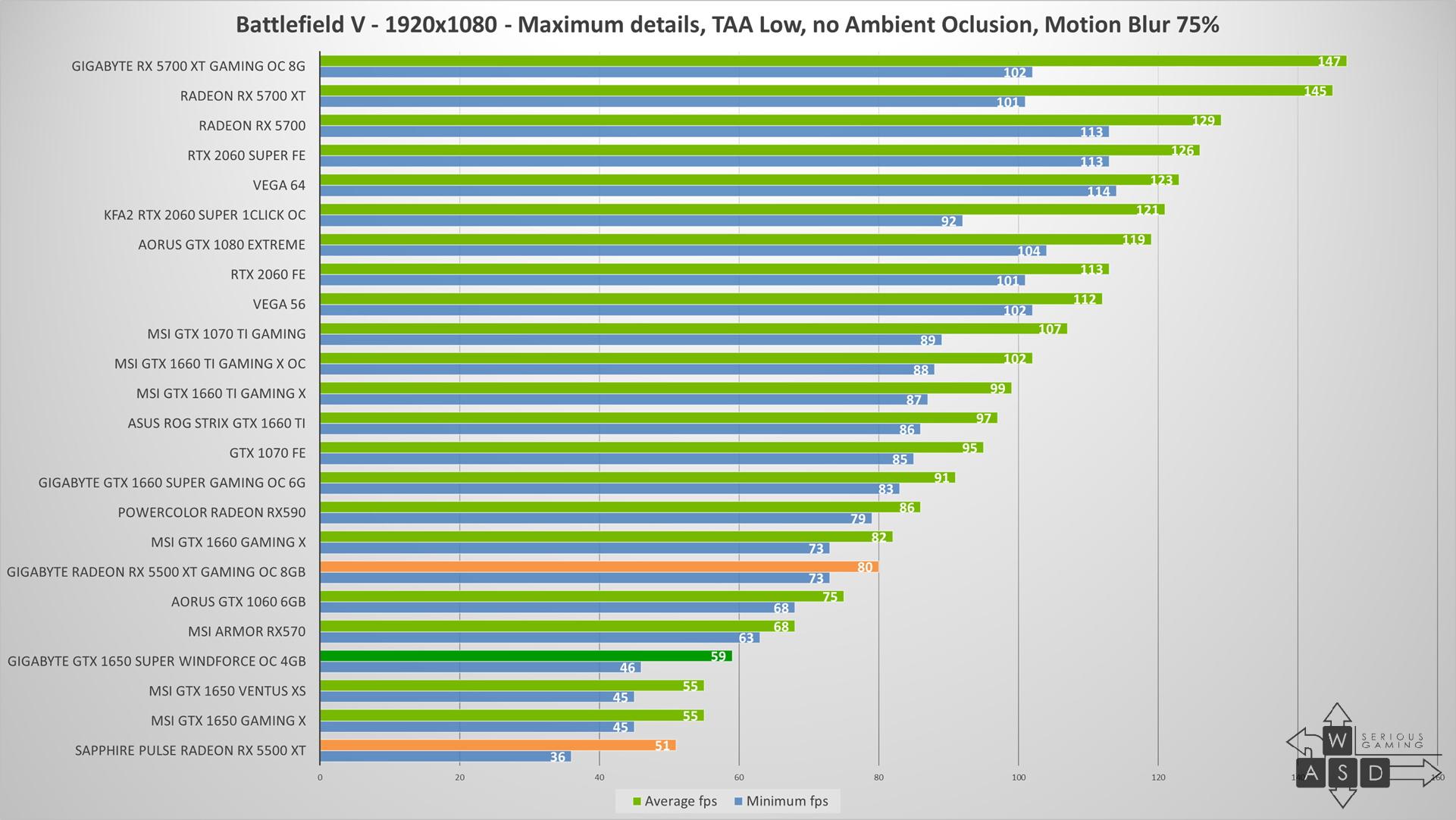 AMD Radeon RX 5500 XT review | WASD