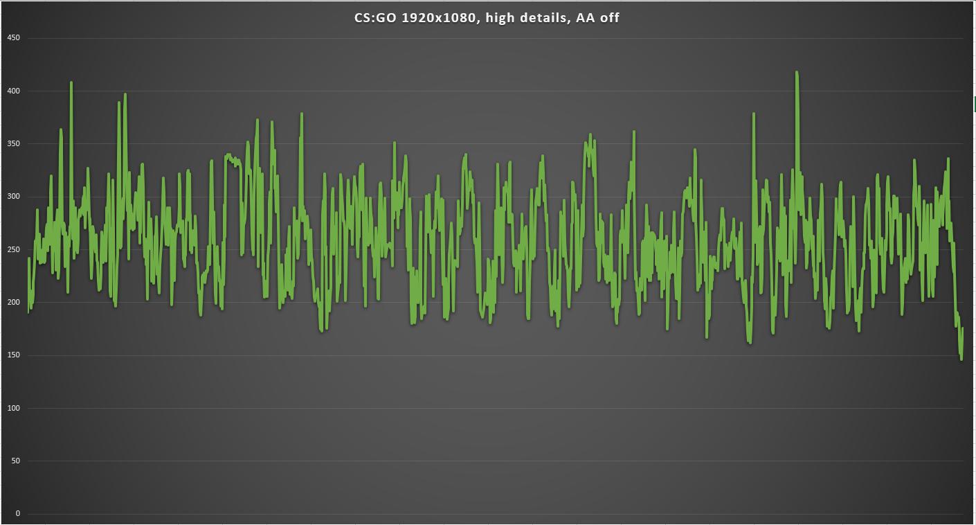 graph CSGO PC Garage Balaur