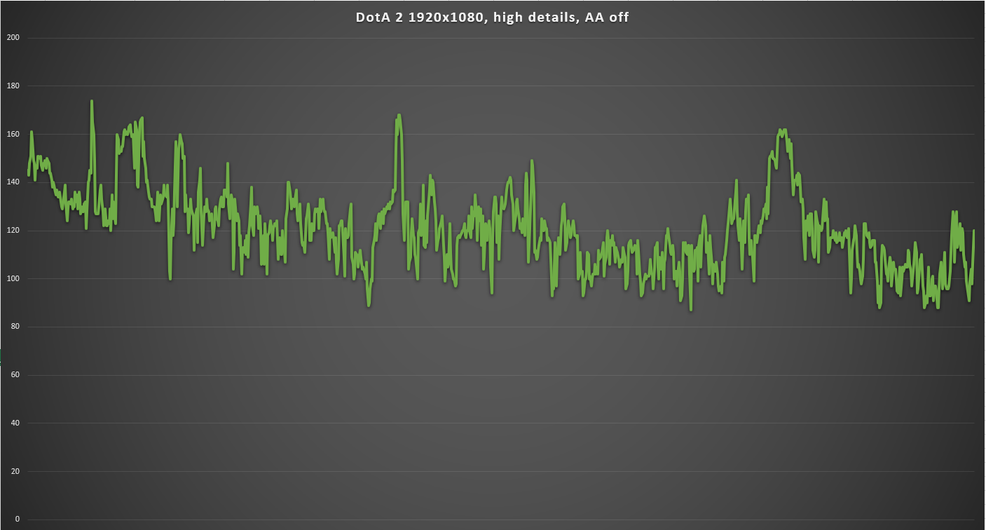 graph dota 2 PC Garage Balaur