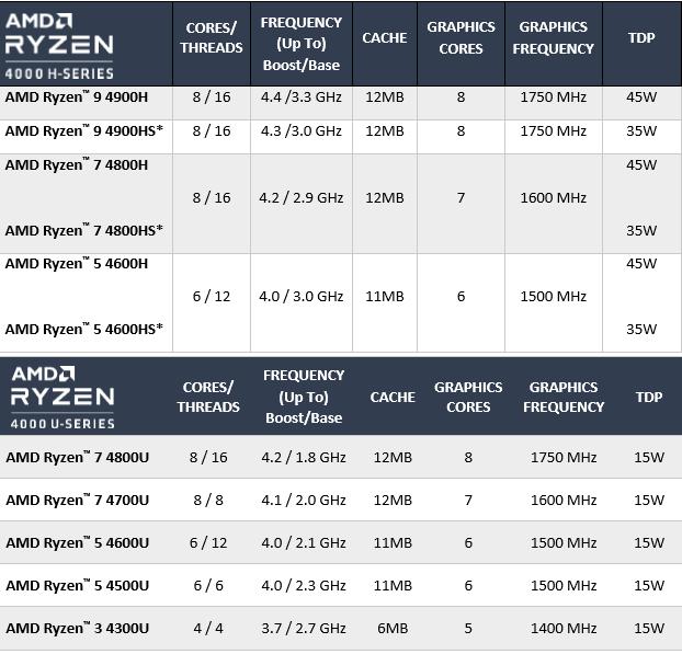 ryzen-4000-models