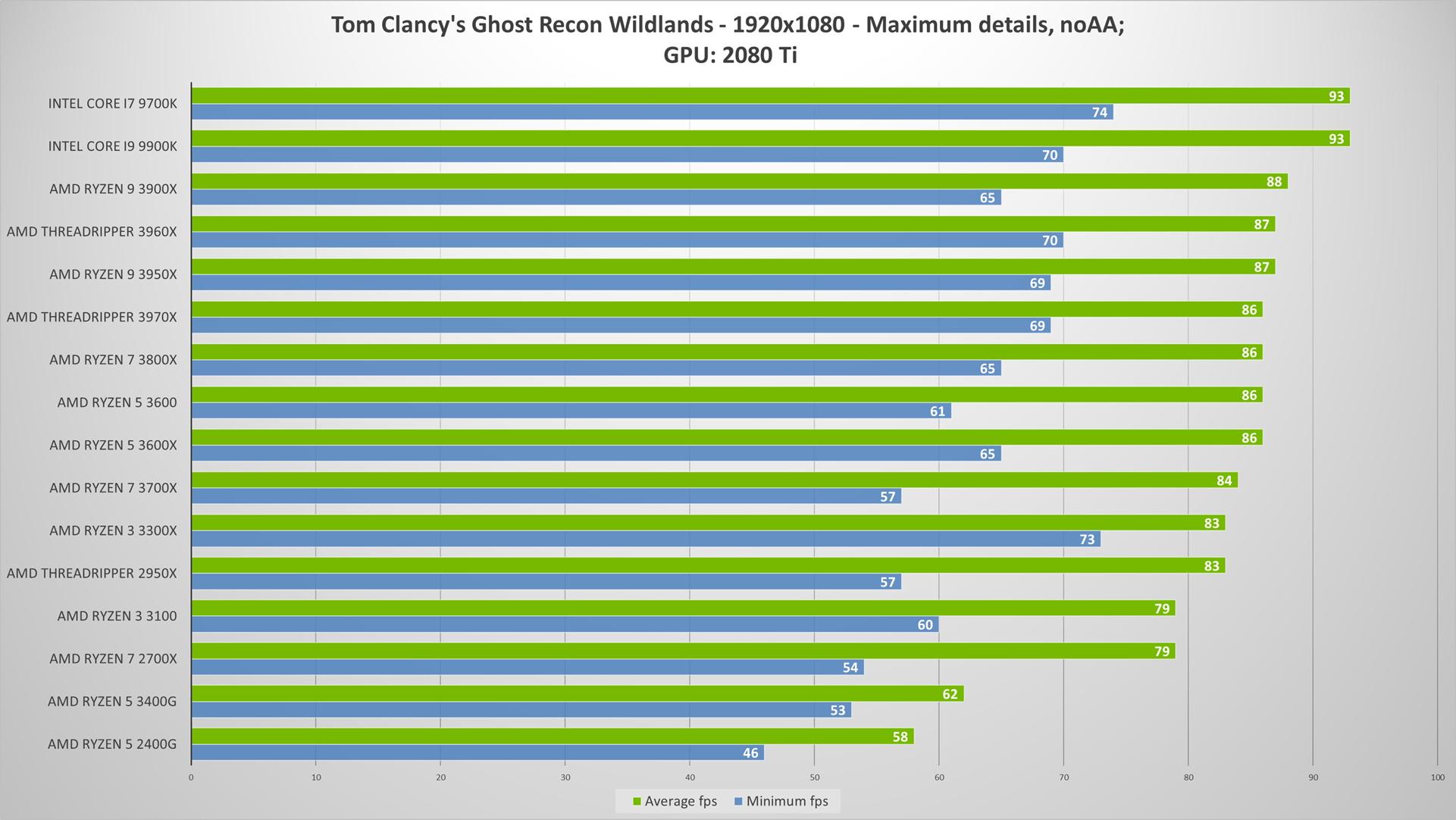 AMD Ryzen 3 3100 & 3300X review   WASD