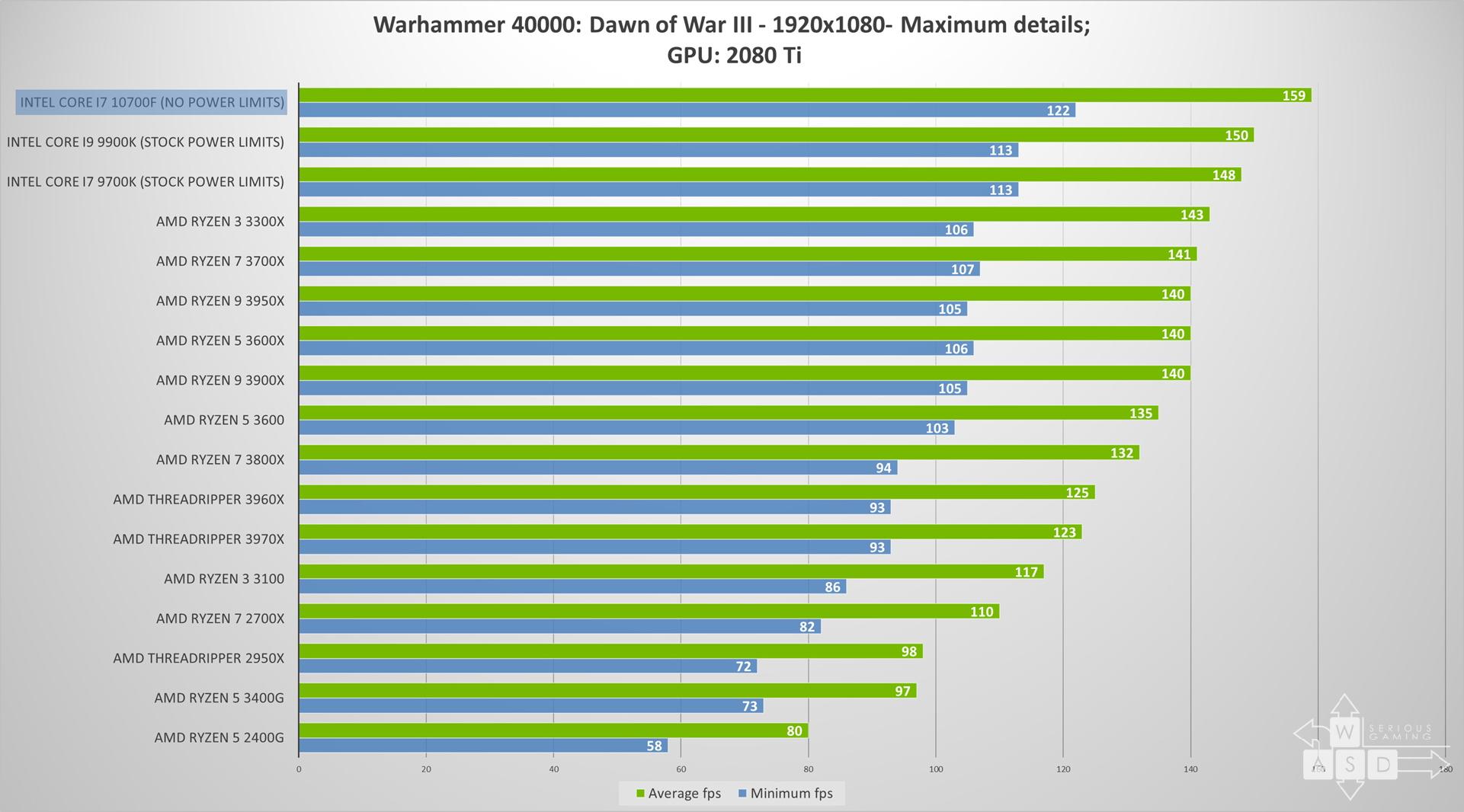 Intel Core i7 10700F review | WASD