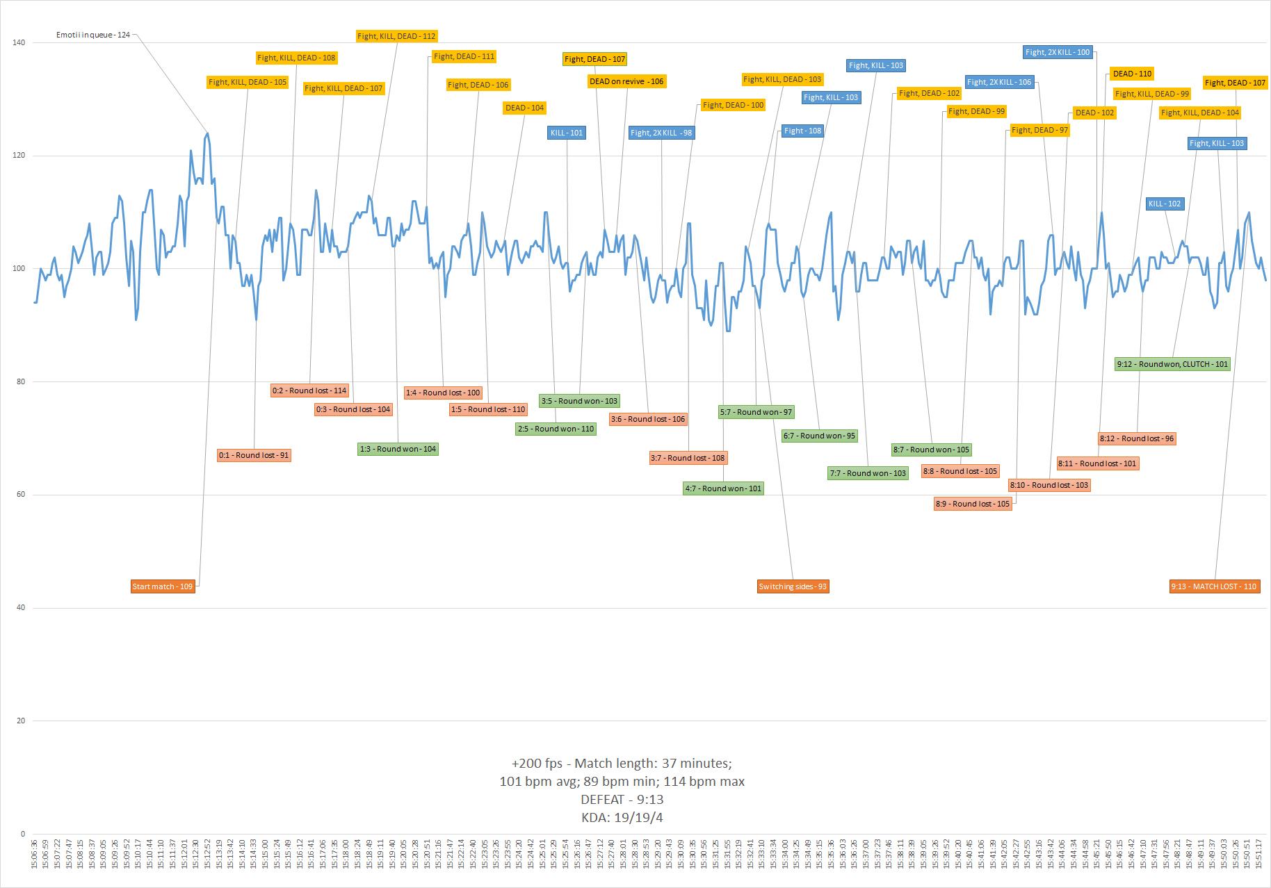 graficul de meci 91