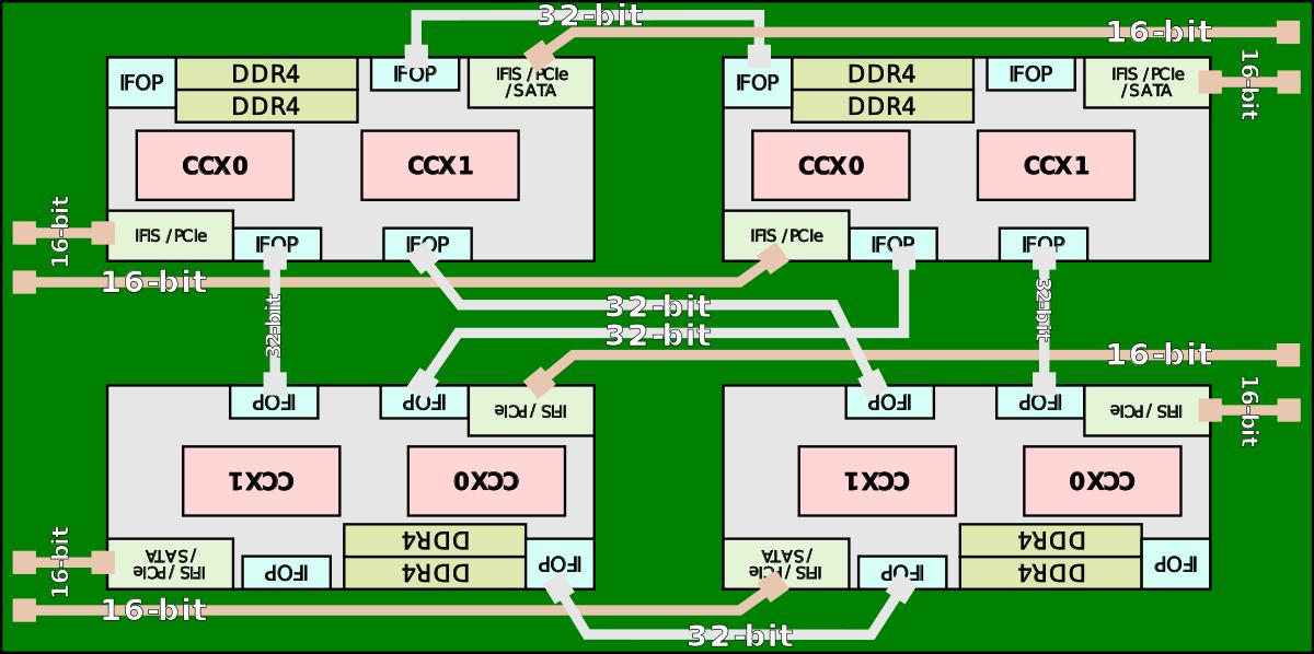 AMD Epyc Basic Block Diagram