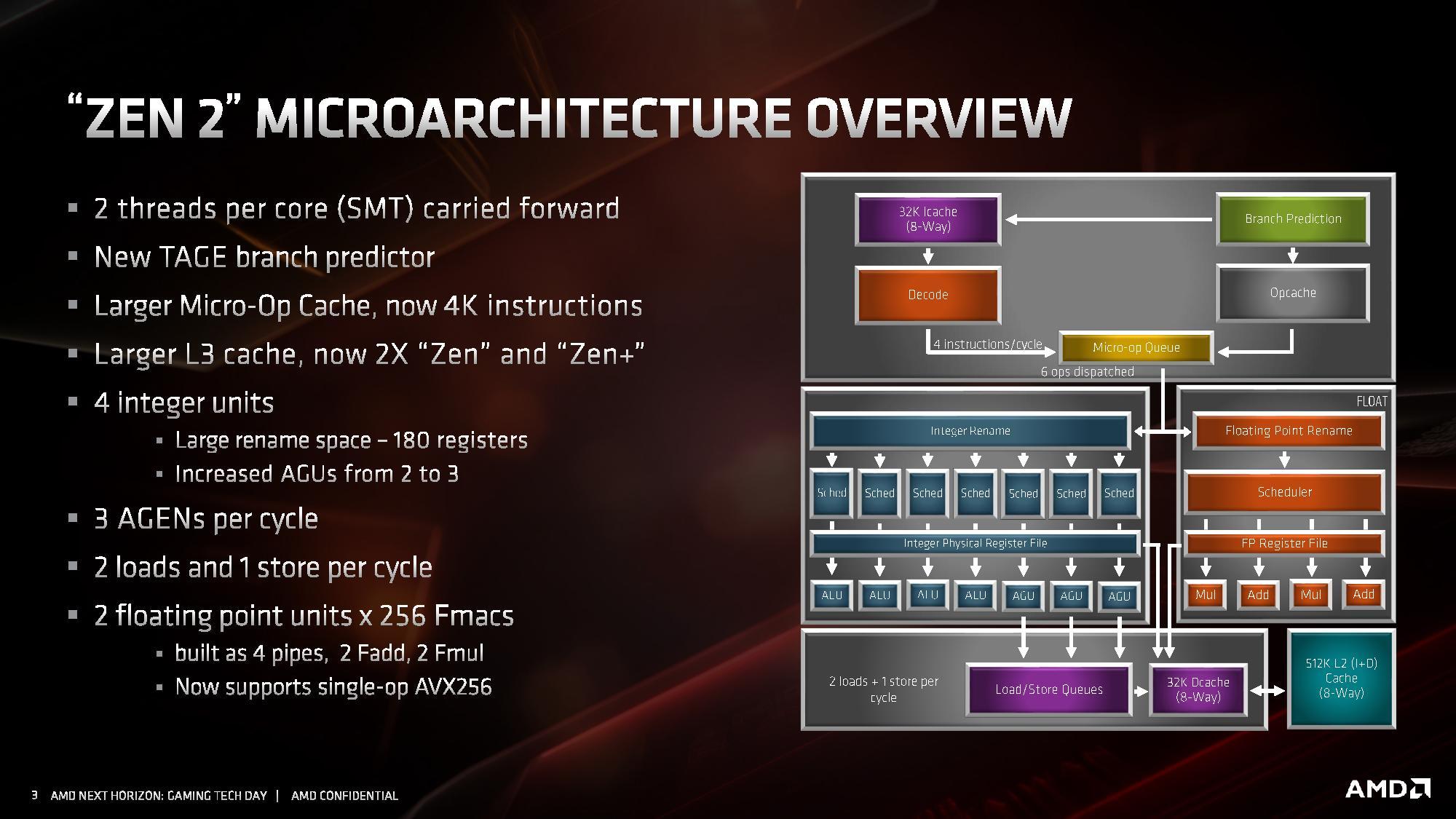 Zen2 Architecture Overview