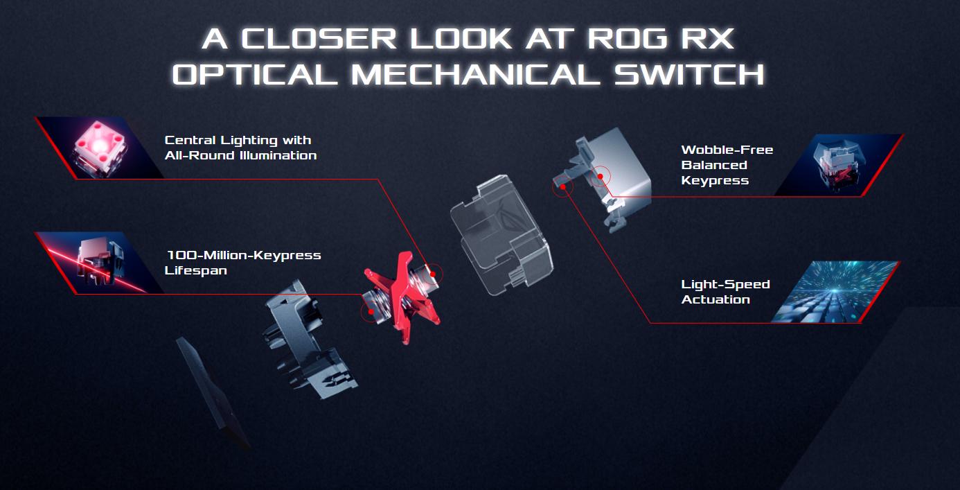 Asus ROG RX Optical