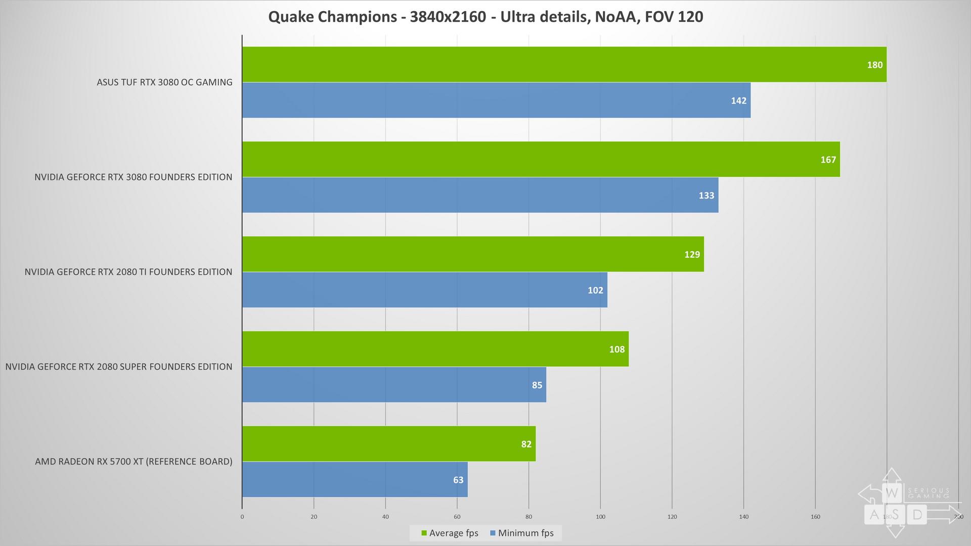 Nvidia GeForce RTX 3080 - Asus TUF - Review | WASD