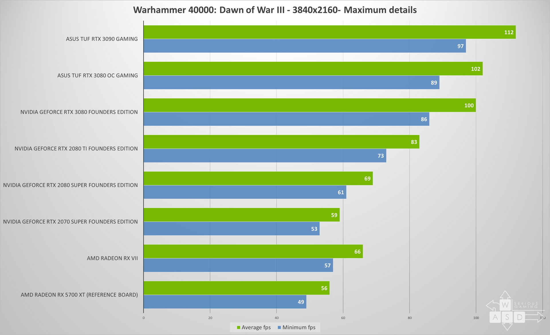ASUS TUF RTX 3090 review | WASD