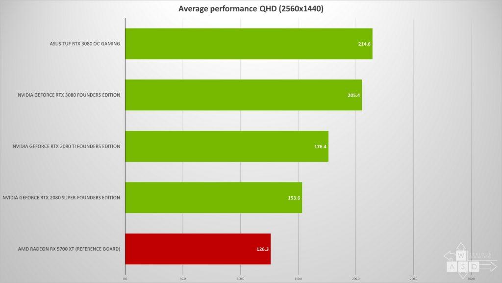 Nvidia GeForce RTX 3080 - Asus TUF - Review   WASD