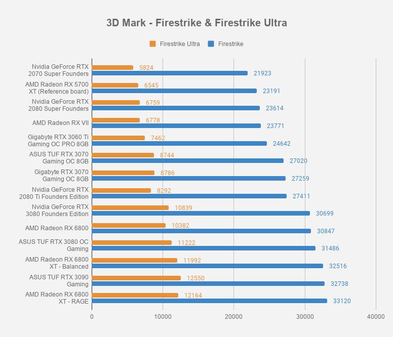 Gigabyte GeForce RTX 3060 Ti review   WASD