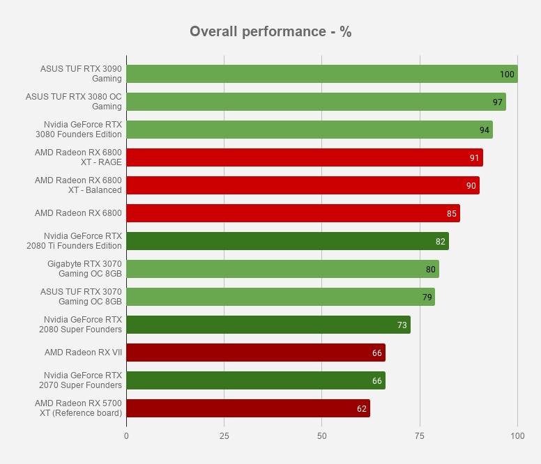 Average performance - 3840x2160
