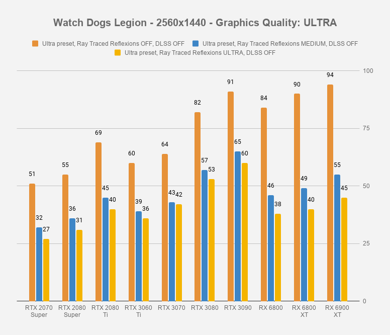 Watch Dogs Legion - 2560x1440 - Graphics Quality ULTRA