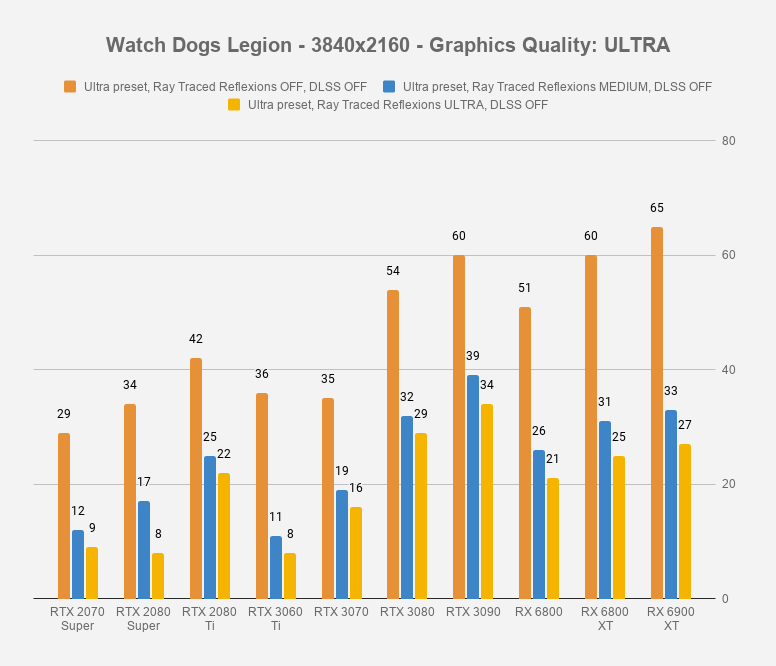 Watch Dogs Legion - 3840x2160 - Graphics Quality_ ULTRA