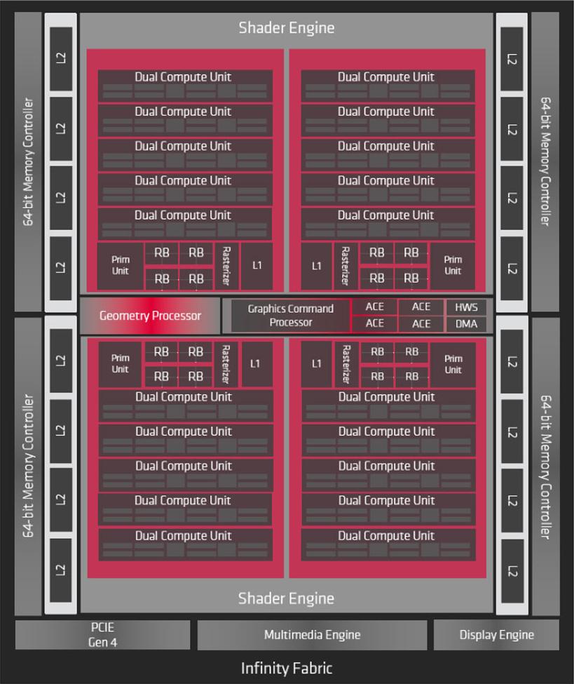 RX 5700 XT Bloack Diagram