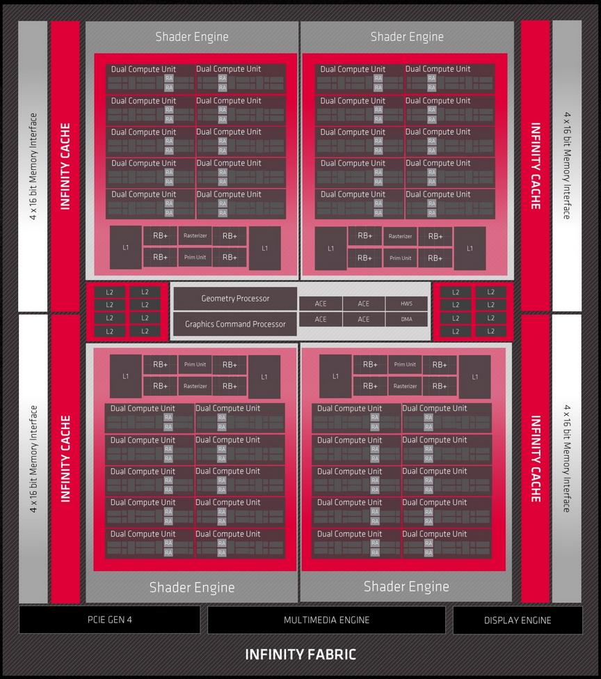 RX 6900 XT Bloack Diagram