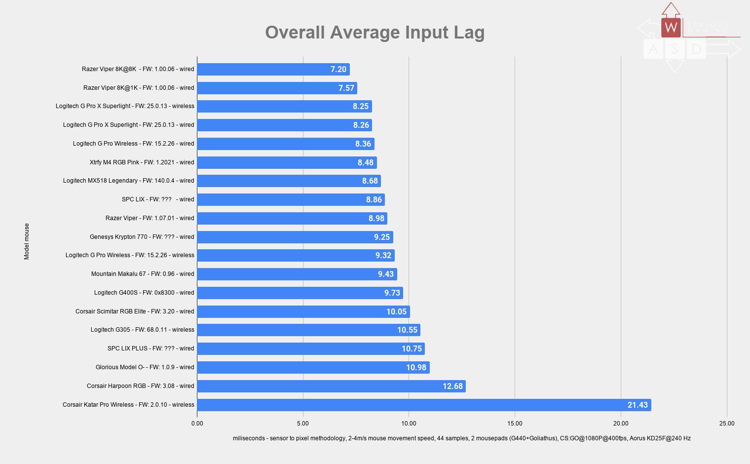 Razer Viper 8 KHz Input lag