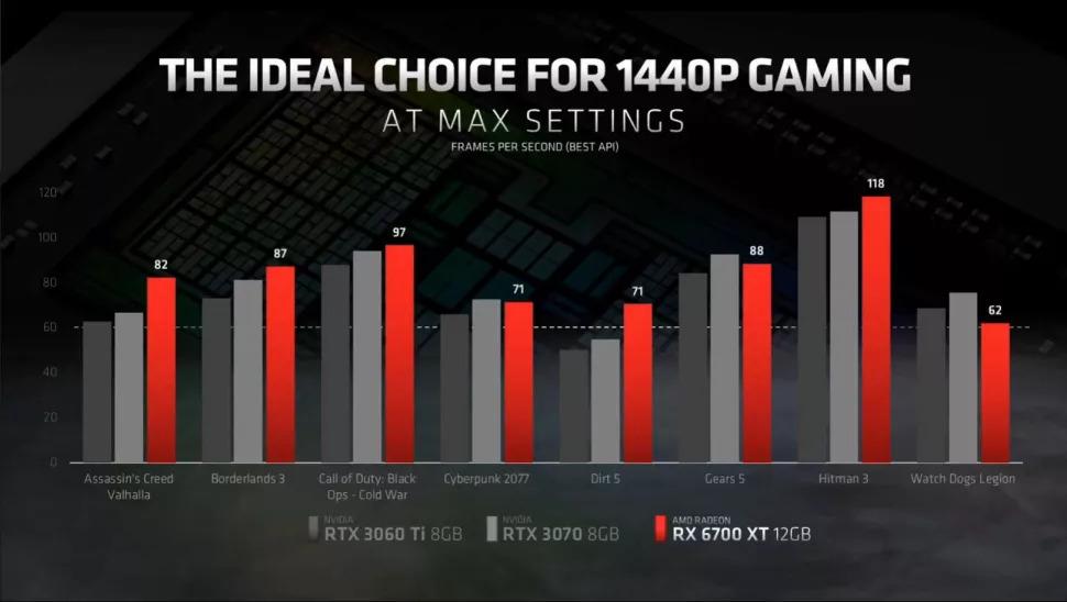 AMD 6700 XT Max Settings