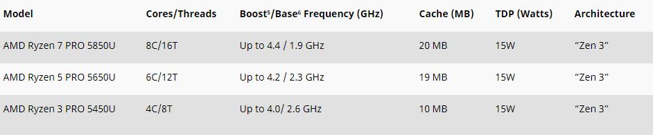 AMD-Ryzen-5000-Pro