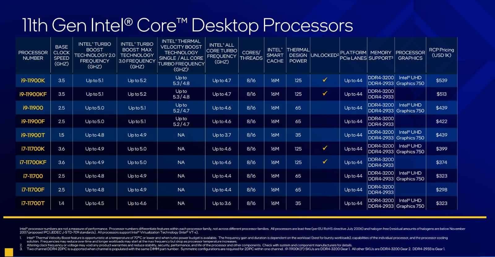 Intel Gen 11 Desktop Processors