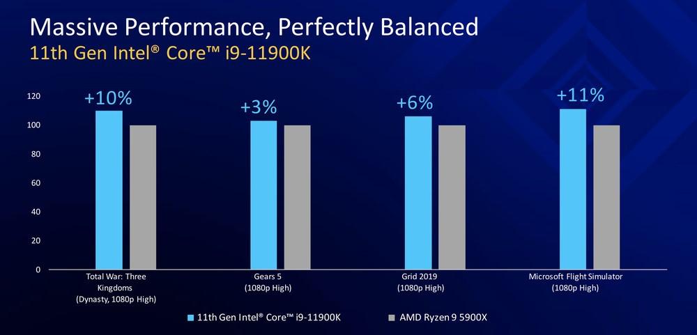 Intel Gen 11 i9-11900K 2