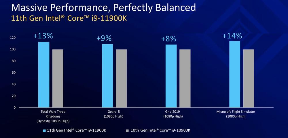 Intel Gen 11 i9-11900K