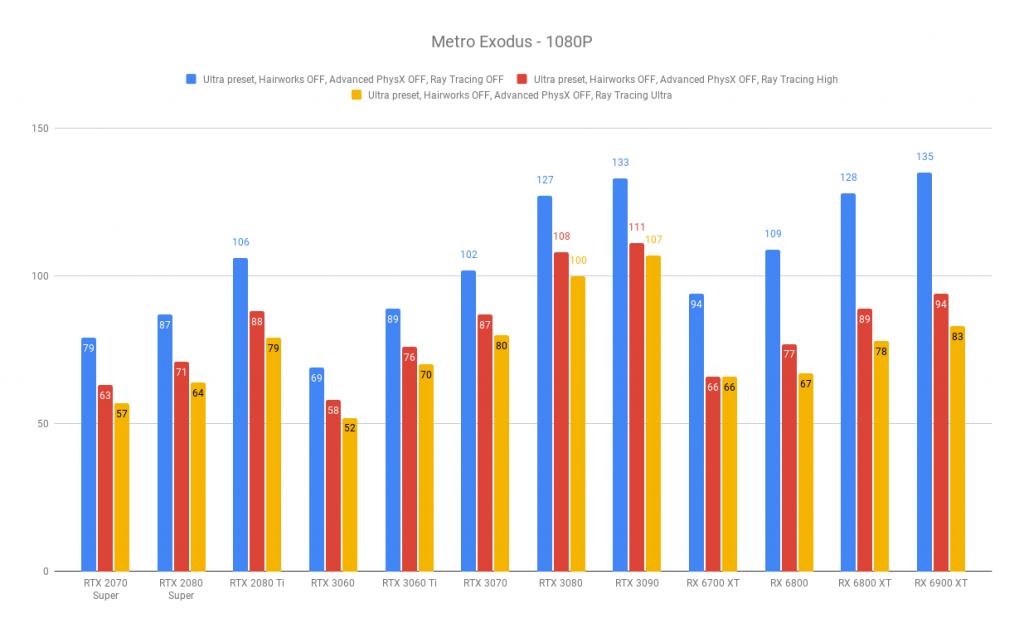 AMD Radeon RX 6700 XT review | WASD Metro Exodus - 1080P