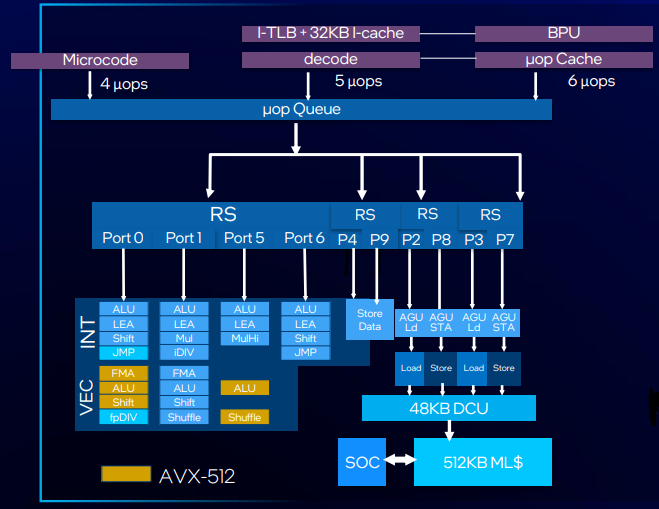 Intel Core S i9 11900K | WASD.ro