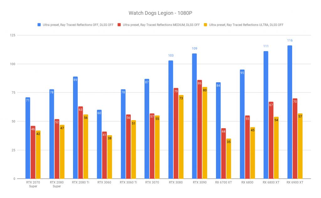 AMD Radeon RX 6700 XT review | WASD Watch Dogs Legion - 1080P