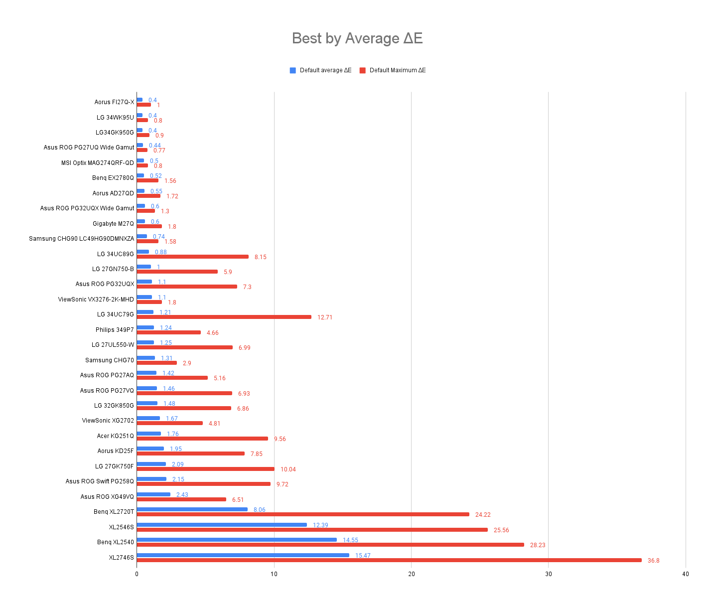Best by Average ΔE