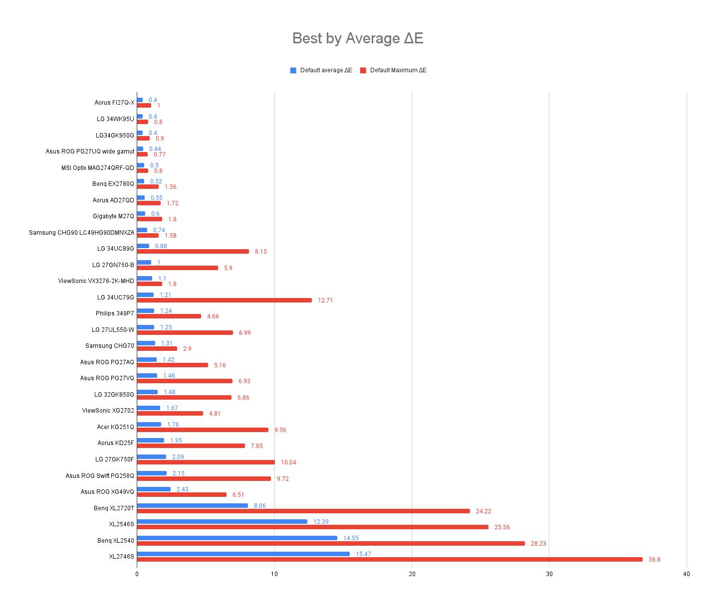 MSI Optix MAG274QRF-QD Best-by-Average-Delta-E